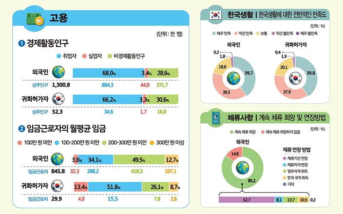 국내 외국인취업자 10명 중 4명은 조선족동포